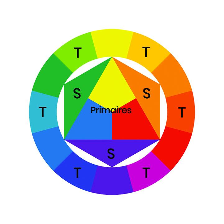 couleurs_vont_ensemble_cercle